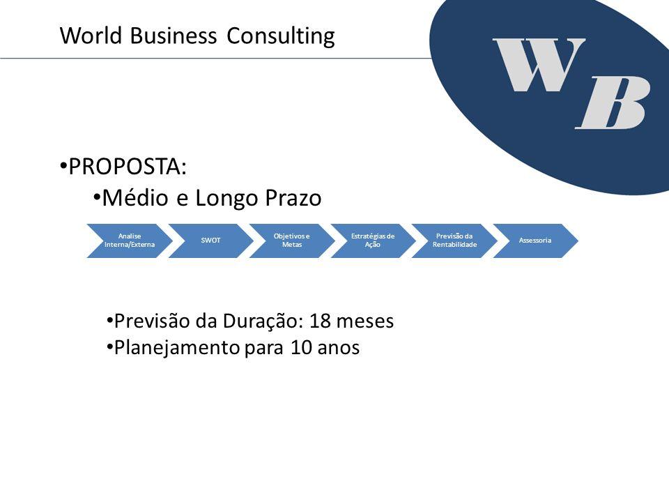 World Business Consulting PROPOSTA: Médio e Longo Prazo Analise Interna/Externa SWOT Objetivos e Metas Estratégias de Ação Previsão da Rentabilidade A