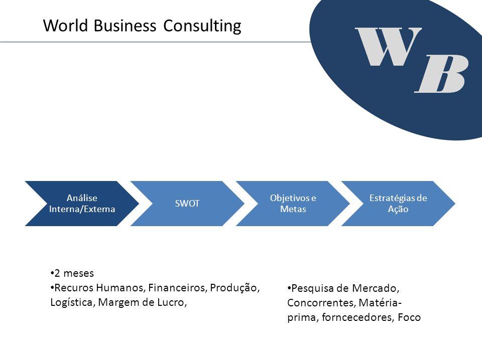 Análise Interna/Externa SWOT Objetivos e Metas Estratégias de Ação World Business Consulting 2 meses Recuros Humanos, Financeiros, Produção, Logística