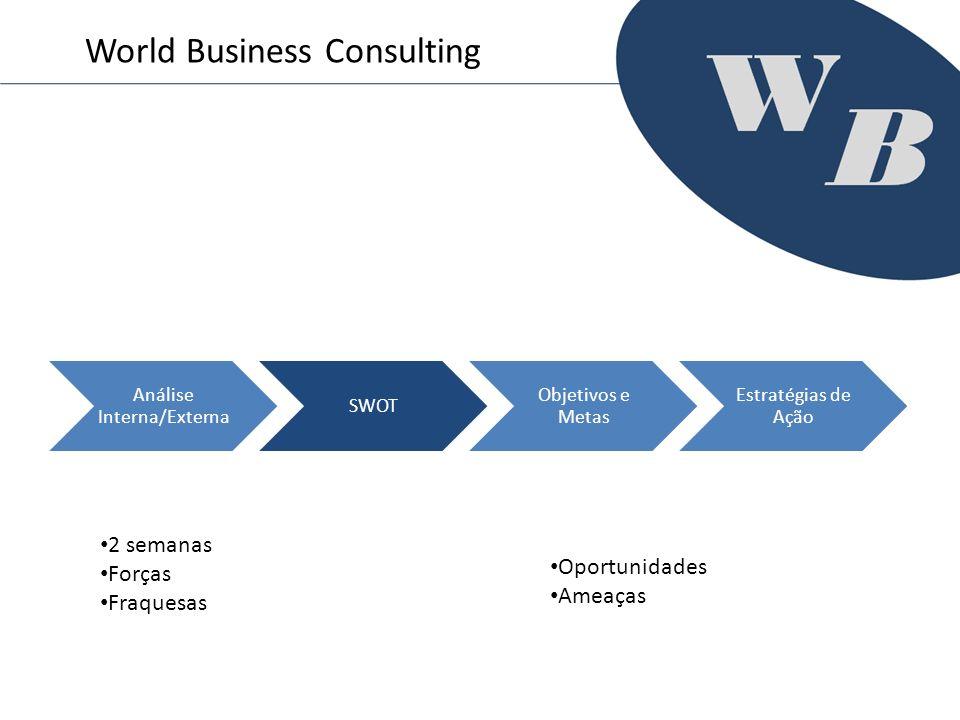 Análise Interna/Externa SWOT Objetivos e Metas Estratégias de Ação World Business Consulting 2 semanas Forças Fraquesas Oportunidades Ameaças