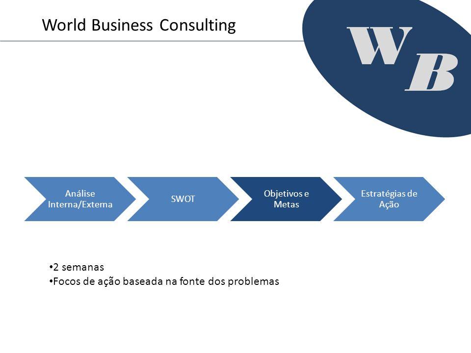 Análise Interna/Externa SWOT Objetivos e Metas Estratégias de Ação World Business Consulting 2 semanas Focos de ação baseada na fonte dos problemas