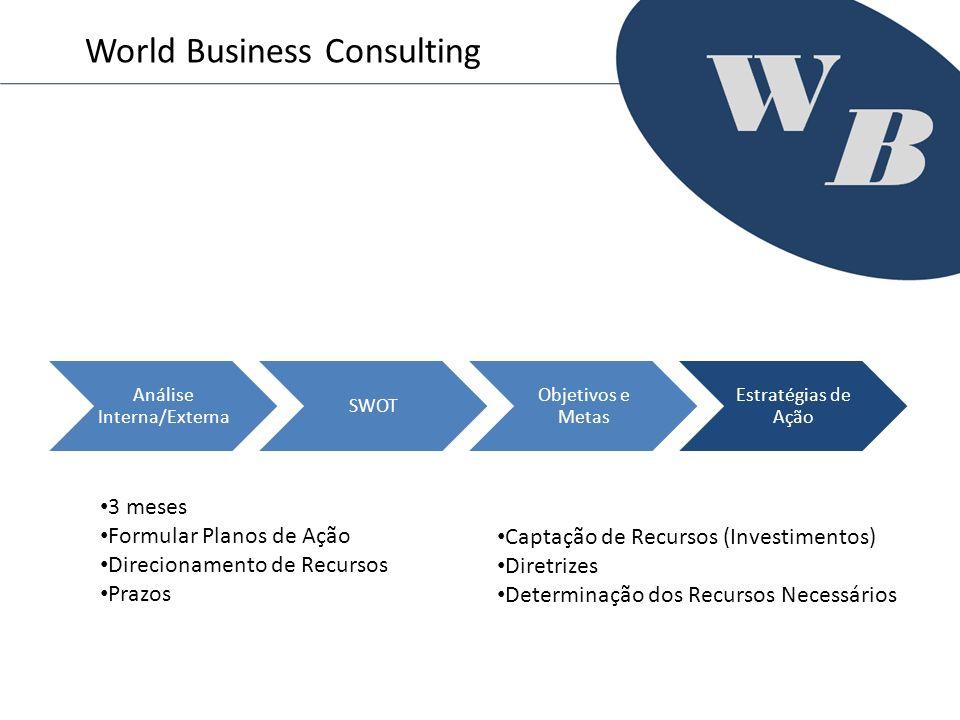 Análise Interna/Externa SWOT Objetivos e Metas Estratégias de Ação World Business Consulting 3 meses Formular Planos de Ação Direcionamento de Recurso