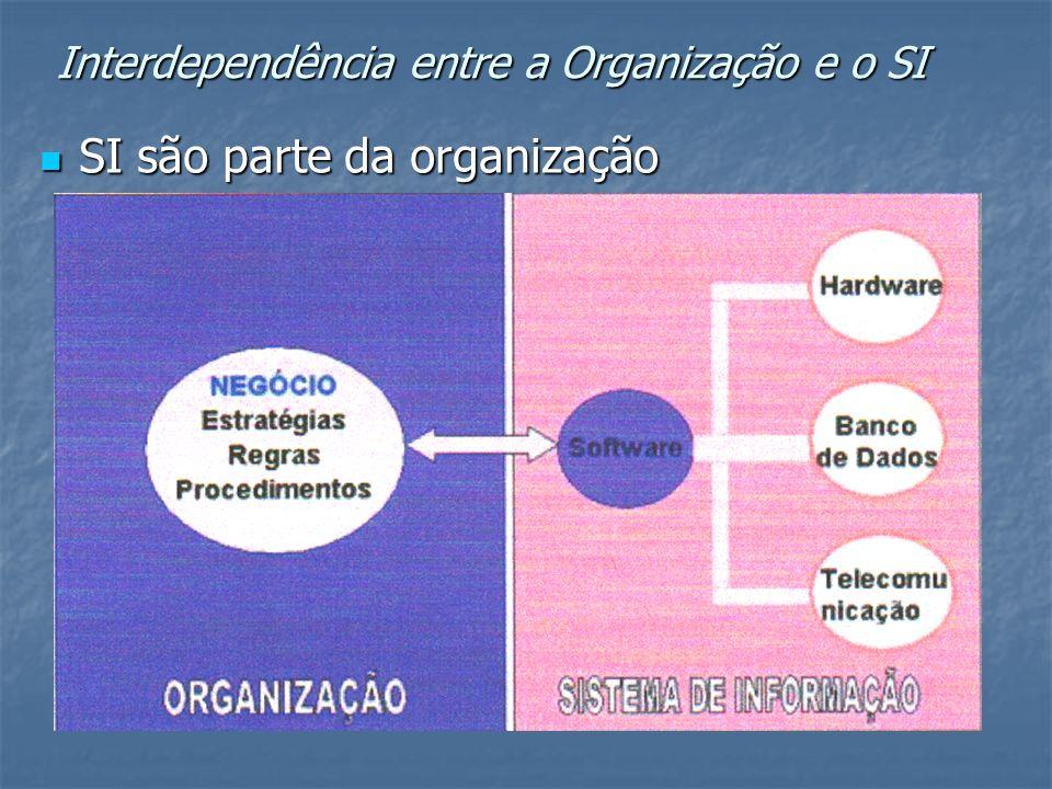 Interdependência entre a Organização e o SI SI são parte da organização SI são parte da organização