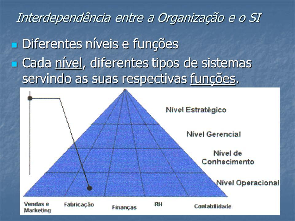Interdependência entre a Organização e o SI Diferentes níveis e funções Diferentes níveis e funções Cada nível, diferentes tipos de sistemas servindo