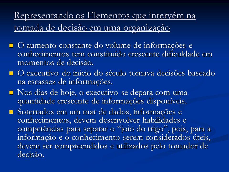 Representando os Elementos que intervém na tomada de decisão em uma organização O aumento constante do volume de informações e conhecimentos tem const