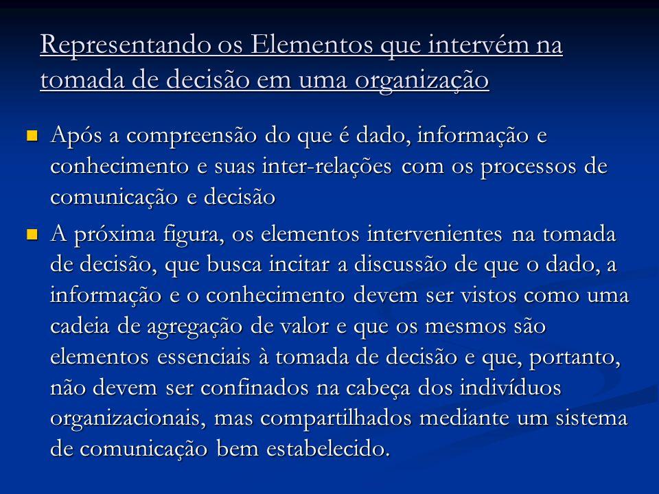 Representando os Elementos que intervém na tomada de decisão em uma organização Após a compreensão do que é dado, informação e conhecimento e suas int
