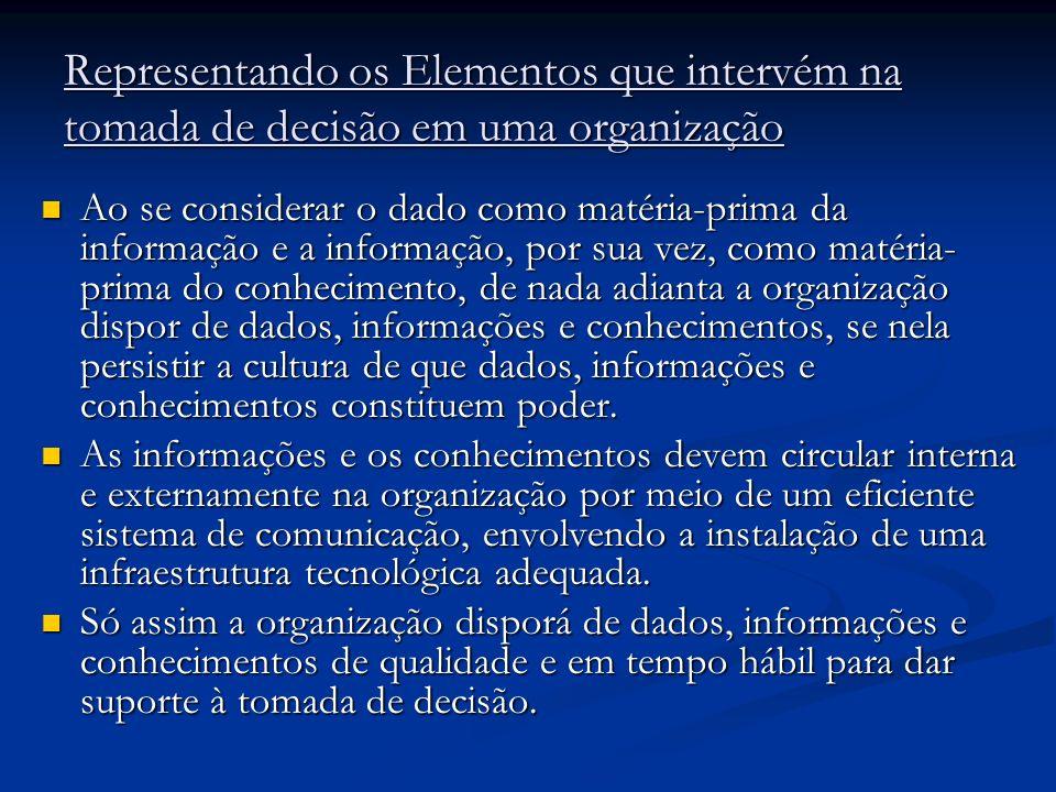 Representando os Elementos que intervém na tomada de decisão em uma organização Ao se considerar o dado como matéria-prima da informação e a informaçã