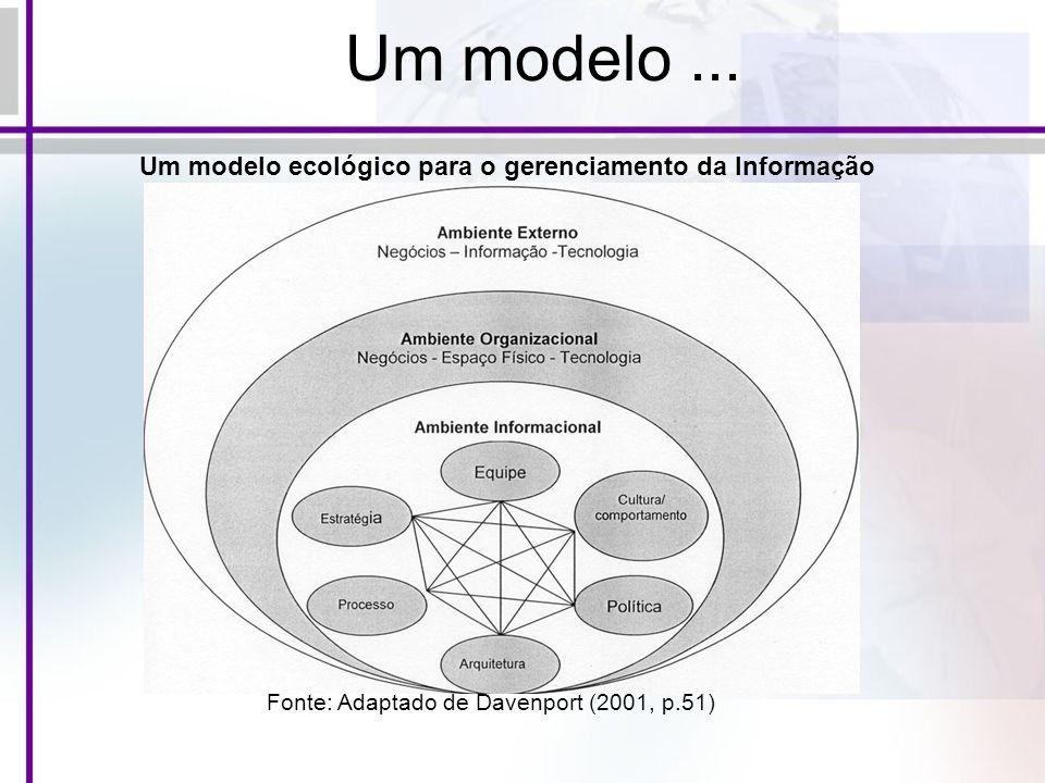 Um modelo... Um modelo ecológico para o gerenciamento da Informação Fonte: Adaptado de Davenport (2001, p.51)