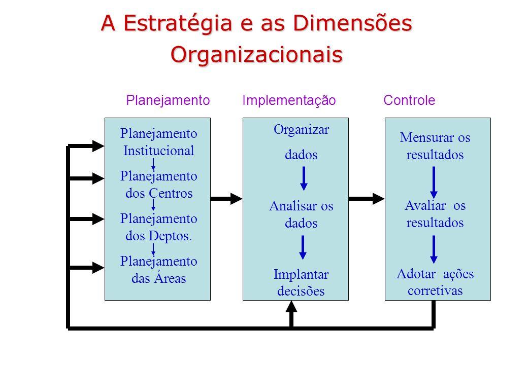 A Estratégia e as Dimensões Organizacionais A Estratégia e as Dimensões Organizacionais Planejamento Institucional Planejamento dos Centros Planejamen