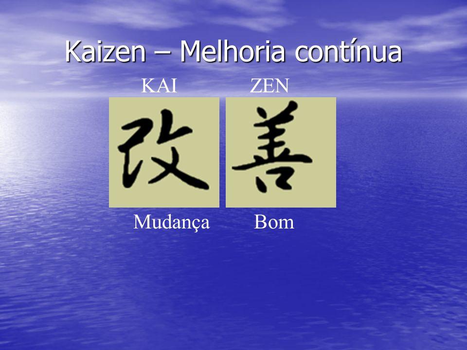 O ENVOVIMENTO KAIZEN ALTA GERÊNCIA: Estar determinada a introduzir o kaizen como estratégia da corporação.