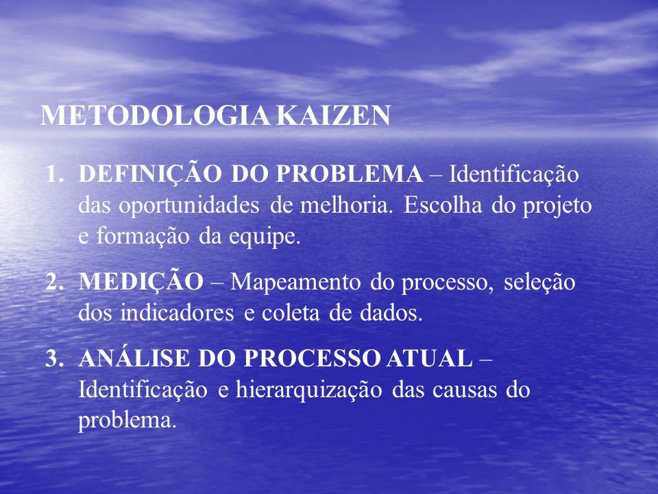 METODOLOGIA KAIZEN 1.DEFINIÇÃO DO PROBLEMA – Identificação das oportunidades de melhoria. Escolha do projeto e formação da equipe. 2.MEDIÇÃO – Mapeame