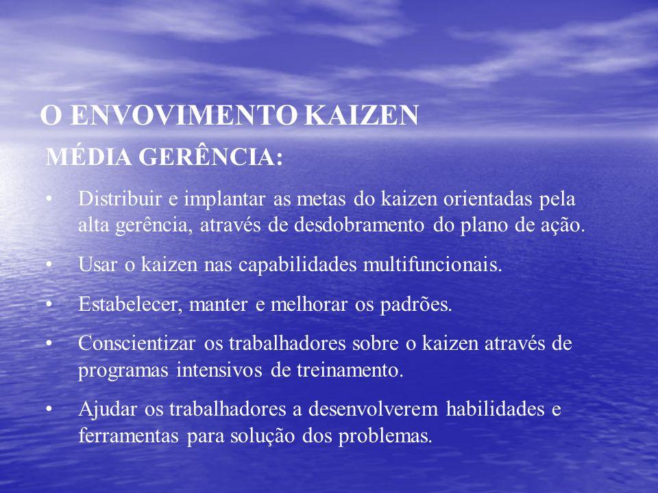 O ENVOVIMENTO KAIZEN MÉDIA GERÊNCIA: Distribuir e implantar as metas do kaizen orientadas pela alta gerência, através de desdobramento do plano de açã