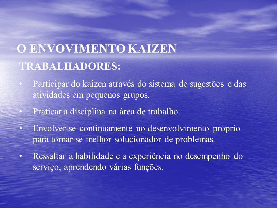 O ENVOVIMENTO KAIZEN TRABALHADORES: Participar do kaizen através do sistema de sugestões e das atividades em pequenos grupos. Praticar a disciplina na