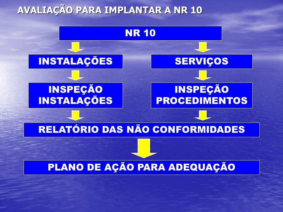 AVALIAÇÃO PARA IMPLANTAR A NR 10 NR 10 INSTALAÇÕES INSPEÇÃO INSTALAÇÕES RELATÓRIO DAS NÃO CONFORMIDADES PLANO DE AÇÃO PARA ADEQUAÇÃO SERVIÇOS INSPEÇÃO