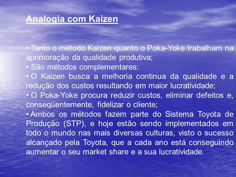 Analogia com Kaizen Tanto o método Kaizen quanto o Poka-Yoke trabalham na aprimoração da qualidade produtiva; São métodos complementares: O Kaizen bus