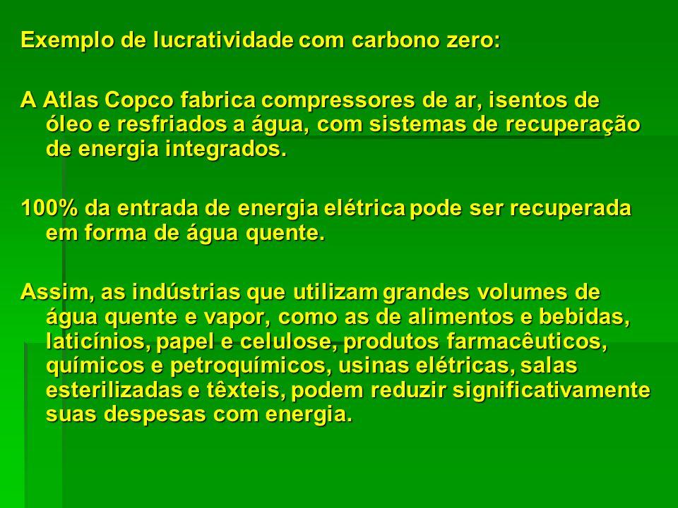 Exemplo de lucratividade com carbono zero: A Atlas Copco fabrica compressores de ar, isentos de óleo e resfriados a água, com sistemas de recuperação