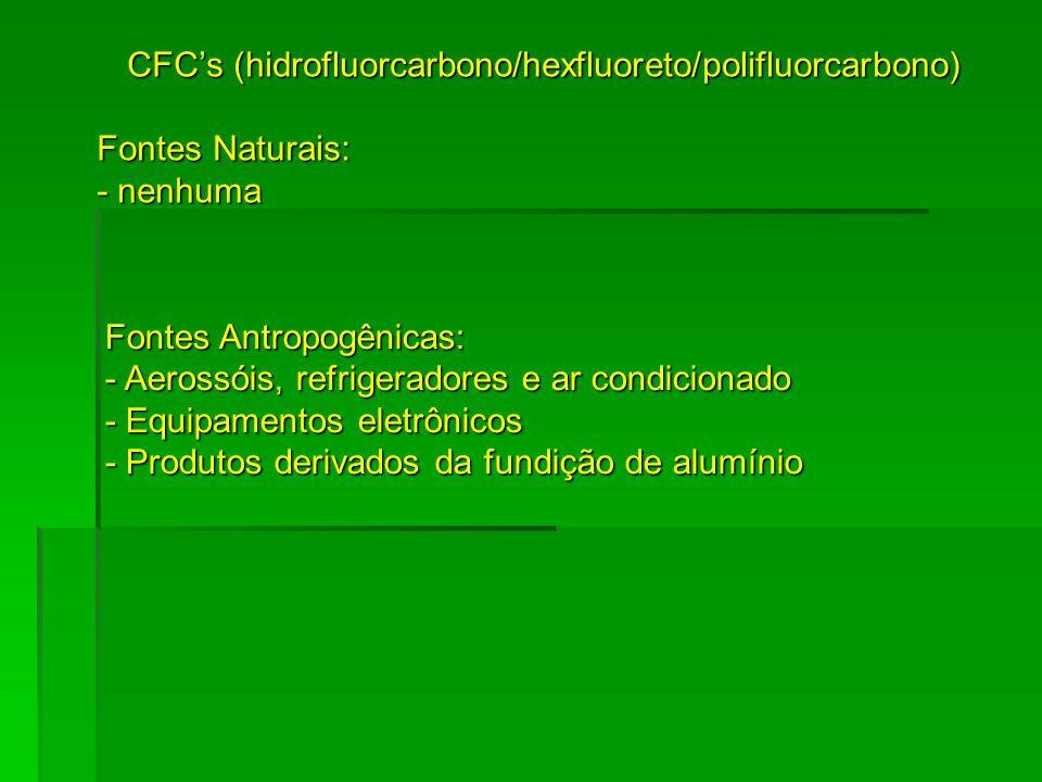 CFCs (hidrofluorcarbono/hexfluoreto/polifluorcarbono) Fontes Naturais: - nenhuma Fontes Antropogênicas: - Aerossóis, refrigeradores e ar condicionado