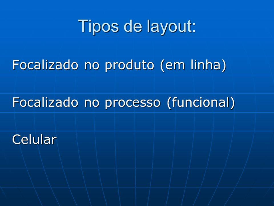 Tipos de layout: Focalizado no produto (em linha) Focalizado no processo (funcional) Celular