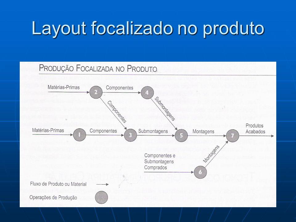 Layout focalizado no processo É usado para descrever o tipo de organização na qual as operações de produção são agrupadas de acordo com o tipo de processo.
