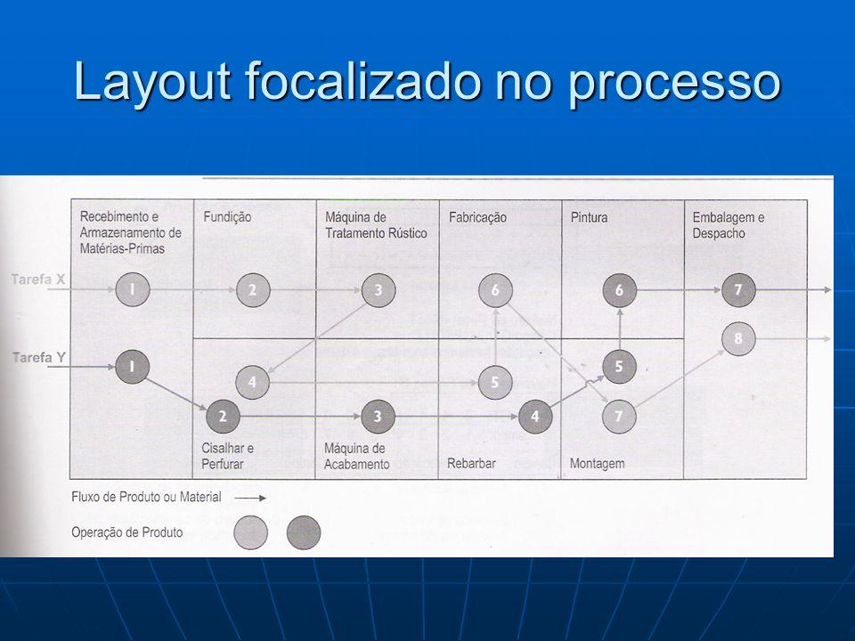 Layout celular A manufatura baseada em células (manufatura celular), representa uma tentativa de combinar a eficiência do layout do produto orientado a um fluxo com a flexibilidade do layout de processo orientado a centro de trabalho ou células.