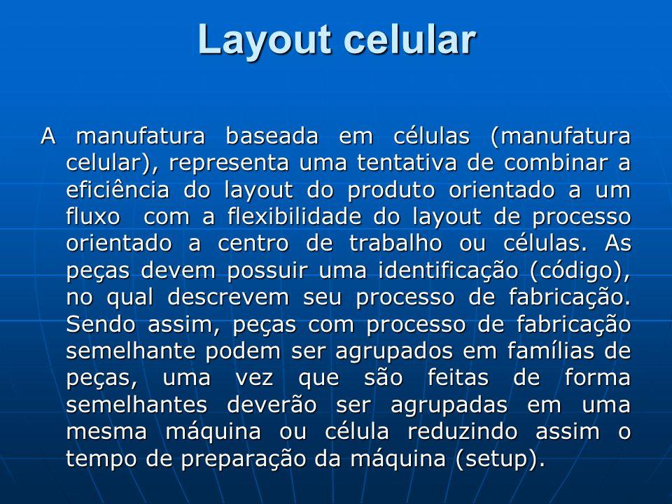 Layout celular A manufatura baseada em células (manufatura celular), representa uma tentativa de combinar a eficiência do layout do produto orientado