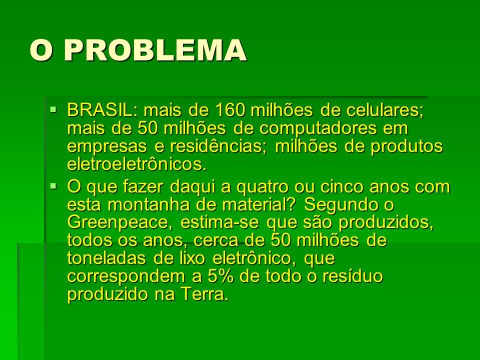 O PROBLEMA BRASIL: mais de 160 milhões de celulares; mais de 50 milhões de computadores em empresas e residências; milhões de produtos eletroeletrônic