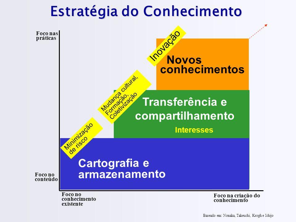 Novos conhecimentos Transferência e compartilhamento Estratégia do Conhecimento Foco no conteúdo Foco nas práticas Foco no conhecimento existente Foco