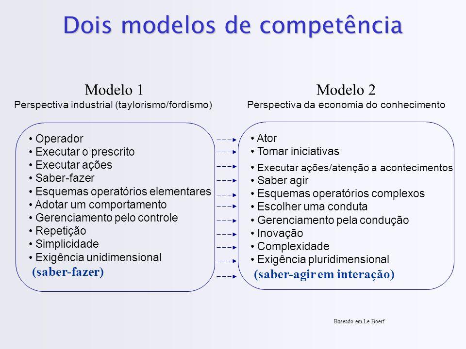 Dois modelos de competência Operador Executar o prescrito Executar ações Saber-fazer Esquemas operatórios elementares Adotar um comportamento Gerencia