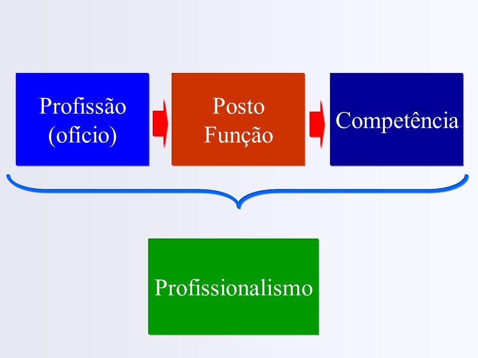 Profissão (ofício) Competência Profissionalismo Posto Função