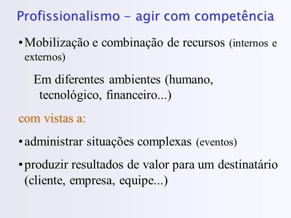 Profissionalismo - agir com competência Mobilização e combinação de recursos (internos e externos) Em diferentes ambientes (humano, tecnológico, finan