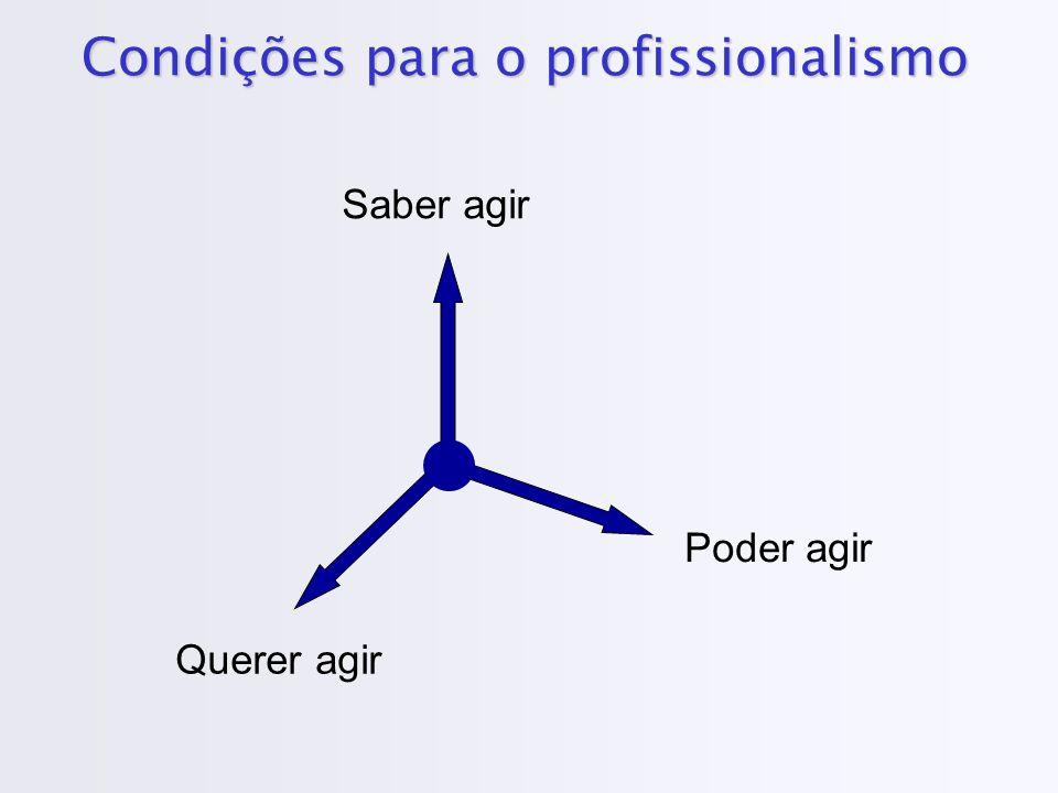 Condições para o profissionalismo Saber agir Querer agir Poder agir