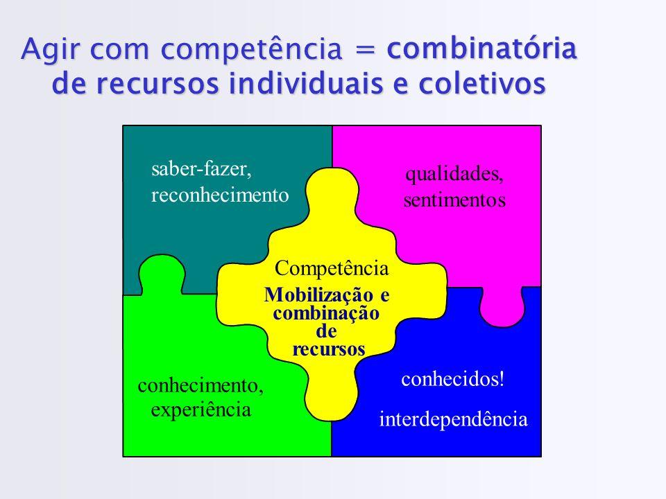 Agir com competência Competência saber-fazer, reconhecimento qualidades, sentimentos conhecimento, experiência conhecidos! interdependência Mobilizaçã