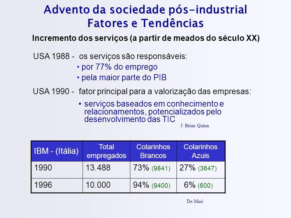 Advento da sociedade pós-industrial Fatores e Tendências Incremento dos serviços (a partir de meados do século XX) USA 1988 - os serviços são responsáveis: por 77% do emprego pela maior parte do PIB J.