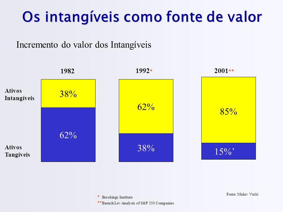 Os intangíveis como fonte de valor 38% 62% 85% Ativos Intangíveis Ativos Tangíveis 62% 1982 38% 15% 1992 * 2001 ** * Brookings Institute ** Baruch Lev