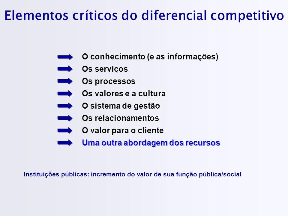 Elementos críticos do diferencial competitivo Instituições públicas: incremento do valor de sua função pública/social Os serviços O conhecimento (e as