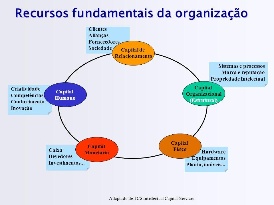 Recursos fundamentais da organização Clientes Alianças Fornecedores Sociedade Sistemas e processos Marca e reputação Propriedade Intelectual Criativid