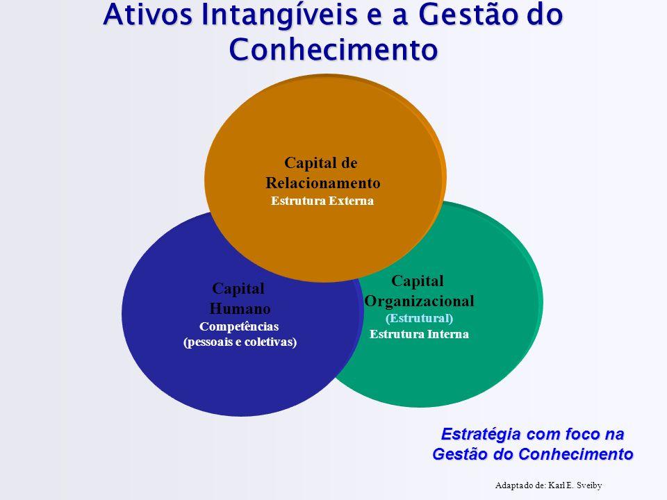 Ativos Intangíveis e a Gestão do Conhecimento Capital Organizacional (Estrutural) Estrutura Interna Capital Humano Competências (pessoais e coletivas) Capital de Relacionamento Estrutura Externa Estratégia com foco na Gestão do Conhecimento Adaptado de: Karl E.