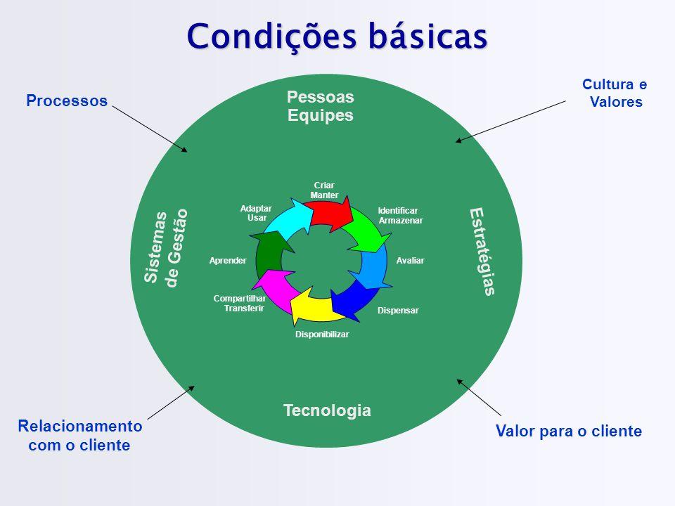 Condições básicas Sistemas de Gestão Pessoas Equipes Estratégias Tecnologia Processos Cultura e Valores Criar Manter Avaliar Dispensar Compartilhar Tr