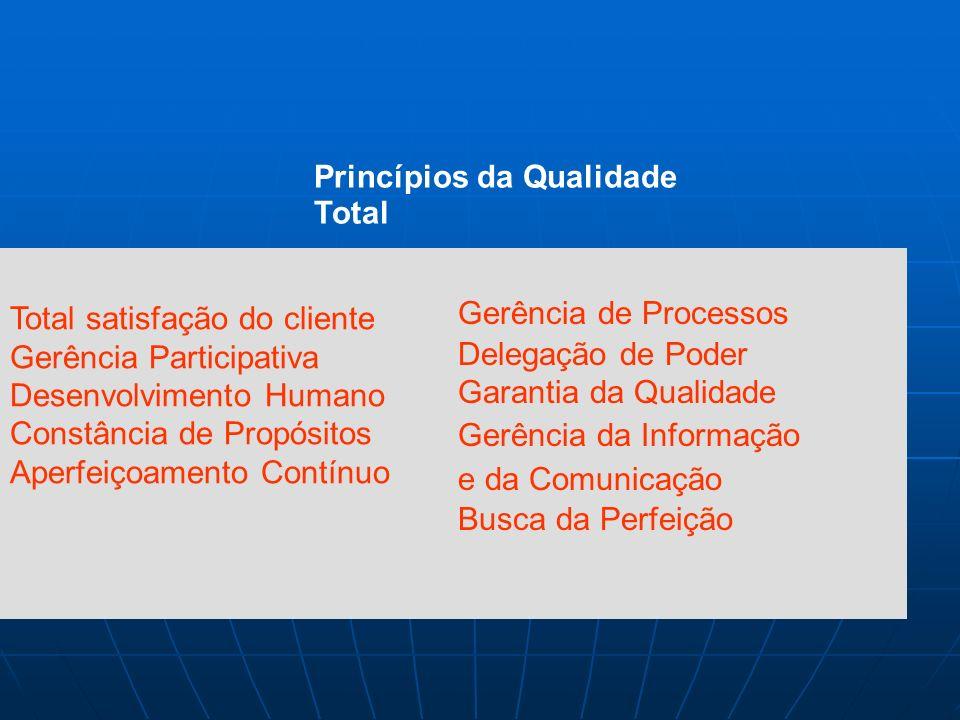 Qualidade Total é... A qualidade em cada processo da organização; A qualidade em cada funcionário; Buscar a participação dos empregados em todos os as