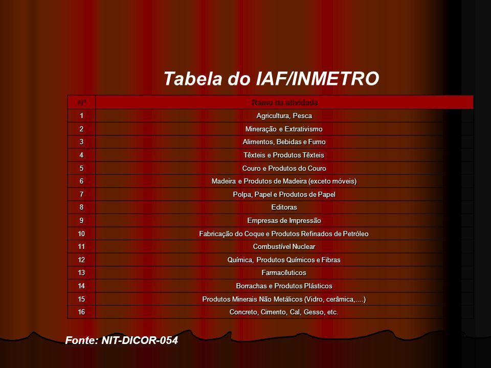 Tabela do IAF/INMETRO Fonte: NIT-DICOR-054 Nº Ramo de atividade 1 Agricultura, Pesca 2 Mineração e Extrativismo 3 Alimentos, Bebidas e Fumo 4 Têxteis