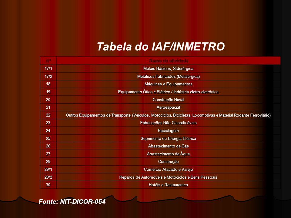 Tabela do IAF/INMETRO Fonte: NIT-DICOR-054 Nº Ramo de atividade 17/1 Metais Básicos, Siderúrgica 17/2 Metálicos Fabricados (Metalúrgica) 18 Máquinas e