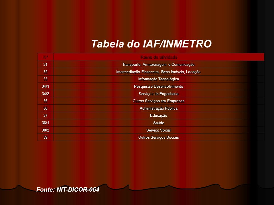 Tabela do IAF/INMETRO Fonte: NIT-DICOR-054 Nº Ramo de atividade 31 Transporte, Armazenagem e Comunicação 32 Intermediação Financeira, Bens Imóveis, Lo