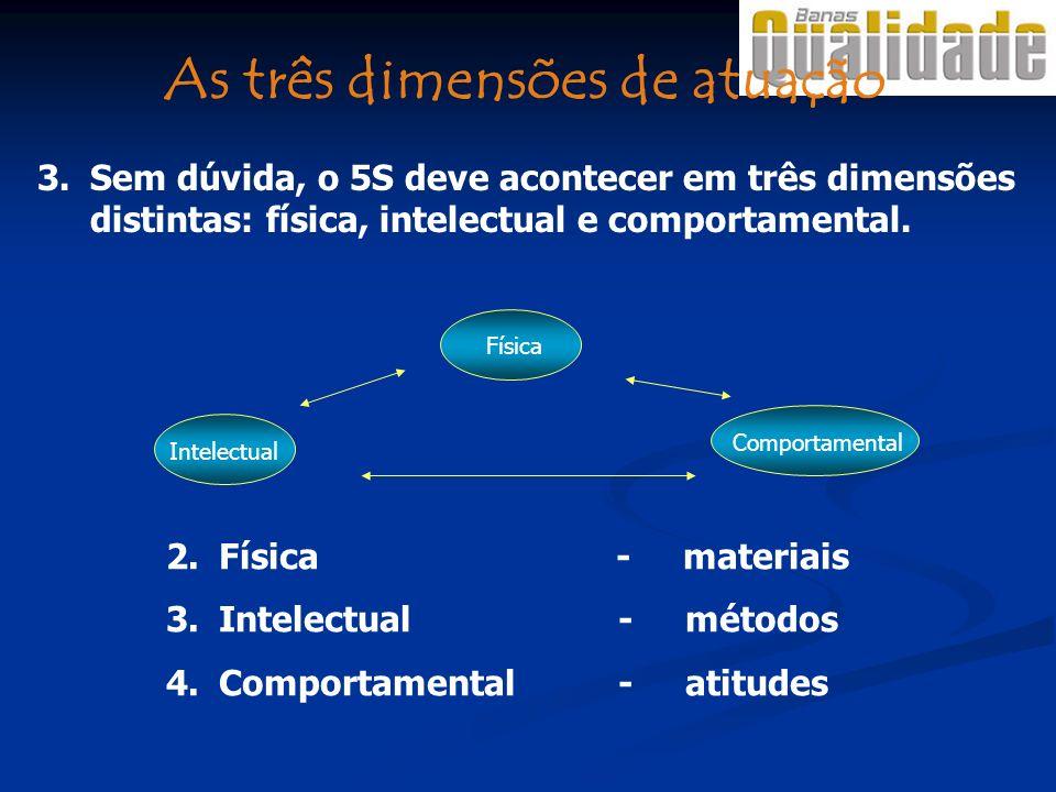 3.Sem dúvida, o 5S deve acontecer em três dimensões distintas: física, intelectual e comportamental. 2.Física - materiais 3.Intelectual - métodos 4.Co