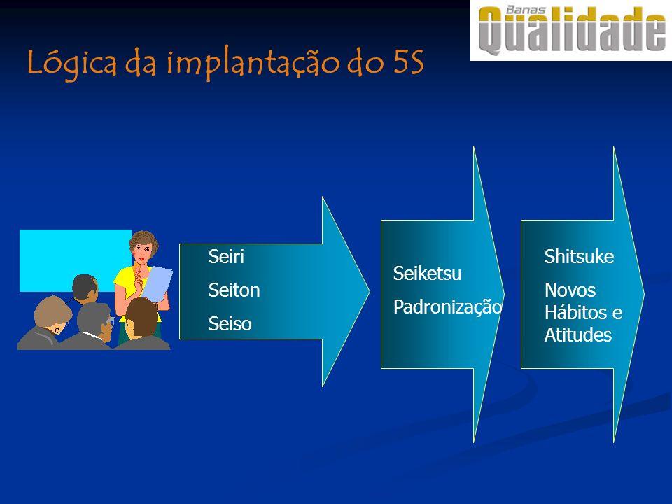 Seiri Seiton Seiso Seiketsu Padronização Shitsuke Novos Hábitos e Atitudes Lógica da implantação do 5S