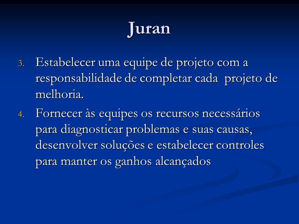 Juran 3. Estabelecer uma equipe de projeto com a responsabilidade de completar cada projeto de melhoria. 4. Fornecer às equipes os recursos necessário