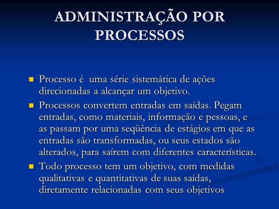 ADMINISTRAÇÃO POR PROCESSOS Processo é uma série sistemática de ações direcionadas a alcançar um objetivo. Processo é uma série sistemática de ações d