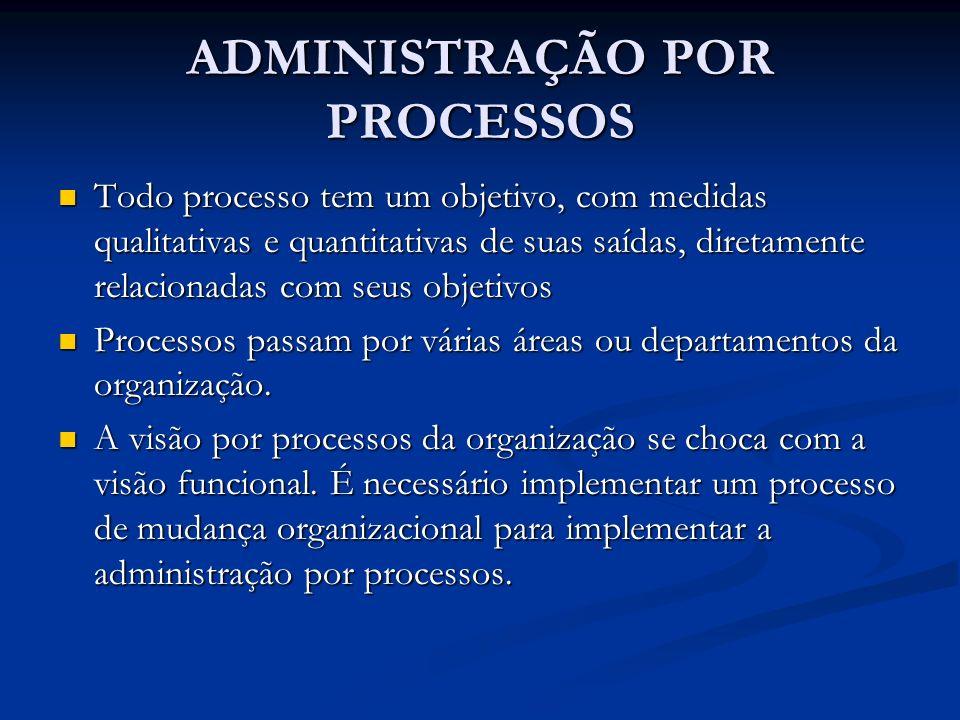 ADMINISTRAÇÃO POR PROCESSOS Todo processo tem um objetivo, com medidas qualitativas e quantitativas de suas saídas, diretamente relacionadas com seus