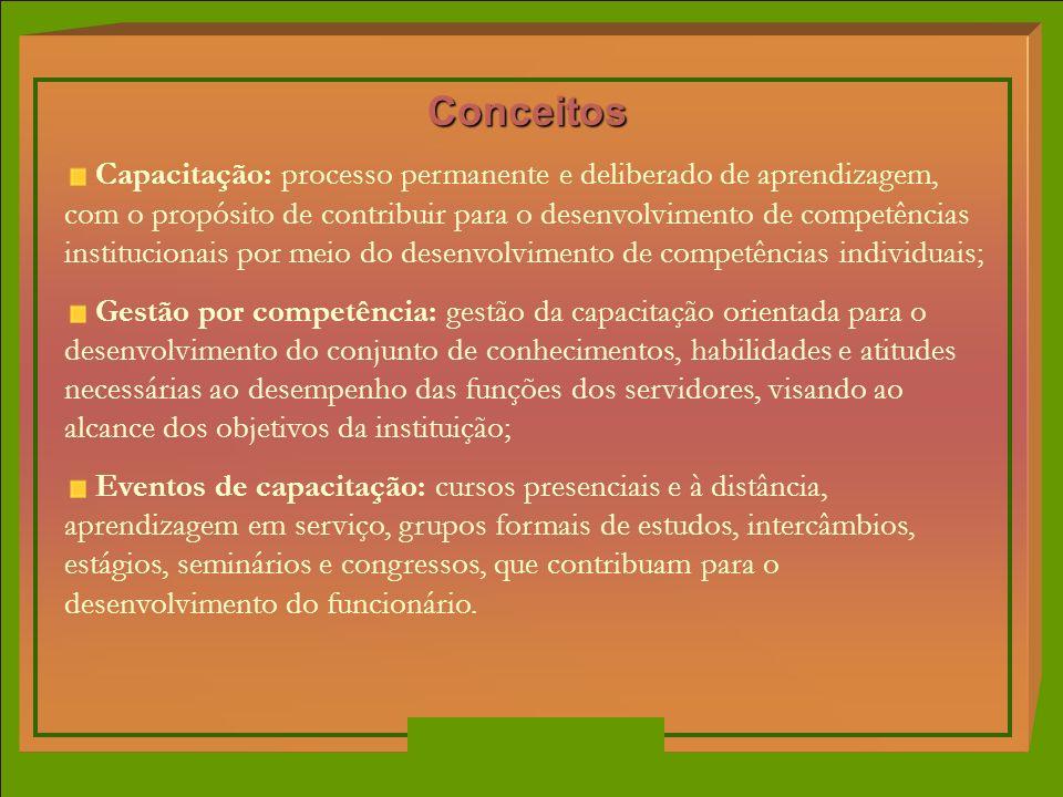 Conceitos Capacitação: processo permanente e deliberado de aprendizagem, com o propósito de contribuir para o desenvolvimento de competências instituc