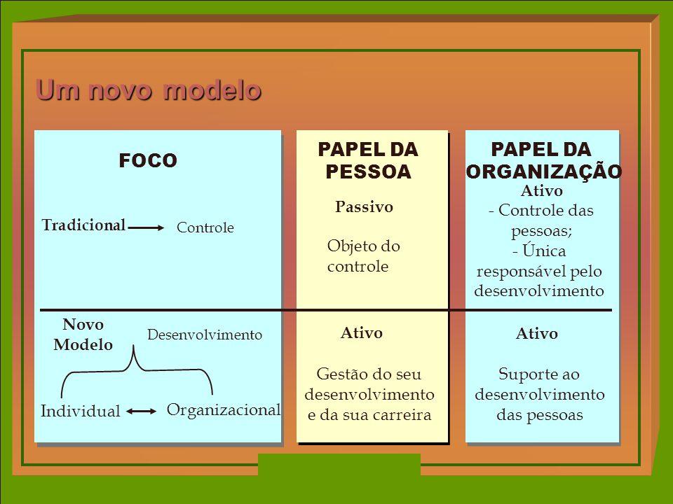 PAPEL DA ORGANIZAÇÃO Ativo Suporte ao desenvolvimento das pessoas - Controle das pessoas; - Única responsável pelo desenvolvimento Um novo modelo PAPE