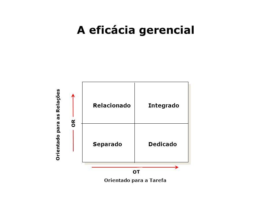 A eficácia gerencial RelacionadoIntegrado SeparadoDedicado OR OT Orientado para as Relações Orientado para a Tarefa