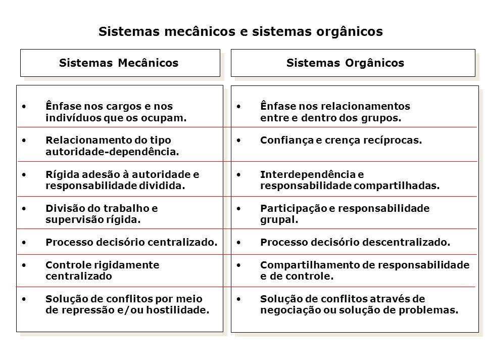 O iceberg da cultura organizacional Aspectos formais e abertos: Estrutura organizacional Títulos e descrições de cargos Objetivos e estratégias Tecnologia e práticas operacionais Políticas e diretrizes de pessoal Métodos e procedimentos Medidas de produtividade Aspectos informais e ocultos: Padrões de influenciação e poder Percepções e atitudes das pessoas Sentimentos e normas de grupos Crenças, valores e expectativas Padrões informais de integração Normas grupais Relações afetivas Componentes visíveis e publicamente observáveis, orientados para aspectos operacionais e de tarefas Componentes invisíveis e cobertos, afetivos e emocionais, orientados para aspectos sociais e psicológicos